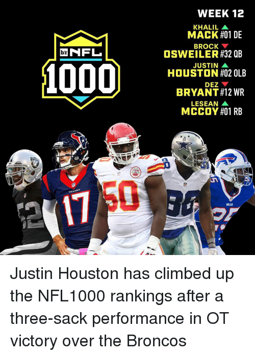 Osweiler: NFL  br  TEXAN  WEEK 12  KHALIL A  MACK #01 DE  BROCK  OSWEILER #32 QB  JUSTIN A  HOUSTON #02 OLB  DEZ  BRYANT#12 WR  LESEAN  MCCOY #01 RB  BILLS Justin Houston has climbed up the NFL1000 rankings after a three-sack performance in OT victory over the Broncos