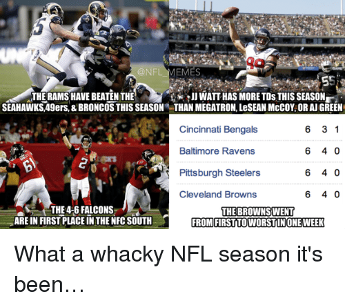 Whacky: @NFL  EMES  THE RAMS HAVE BEATEN THE  S JJ WATT HAS MORE TDs THIS SEASON  SEAHAWKS,49ers, & BRONCOS THIS SEASON THAN MEGATRON, LeSEANMcCOY, OR AJGREEN  6 3 1  Cincinnati Bengals  6 40  Baltimore Ravens  6 40  Pittsburgh Steelers  6 40  Cleveland Browns  THE 4-6 FALCONS  THE BROWNSWENT  ARE IN FIRST PLACEINTHE NFC SOUTH FROM FIRSTITO WORSTINONE WEEK What a whacky NFL season it's been…