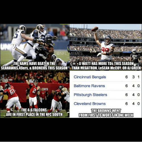 Steelers: @NFL  EMES  THERAMSHAVE BEATEN THE  WATT HAS MORE TDs THIS SEASON  SEAHAWKS,49ers, & BRONCOS THIS SEASON THAN MEGATRON, LeSEANMcCOY, OR AJGREEN  6 3 1  Cincinnati Bengals  6 40  Baltimore Ravens  Pittsburgh Steelers  6 40  6 40  Cleveland Browns  aS THE 4-6 FALCONS  THE BROWNS WENT  ARE IN FIRST PLACEIN THE NFC SOUTH  FROM FIRSTTOWORSTIN ONE WEEK