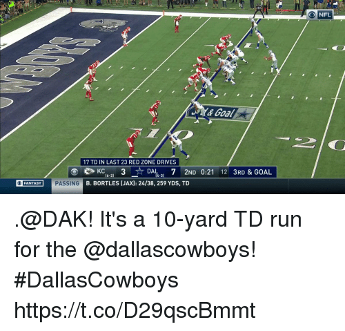 Memes, Nfl, and Run: NFL  &Goal  17 TD IN LAST 23 RED ZONE DRIVES  (6-2)  (4-3)  ⑥MADAM PASS  ING  B. BORTLES (JAX): 24/38, 259 YDS, TD  O FANTASY .@DAK!  It's a 10-yard TD run for the @dallascowboys! #DallasCowboys https://t.co/D29qscBmmt