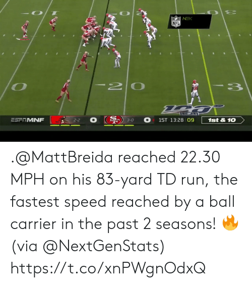 fastest: NFL  I20  3  ESFRMNF  1st&10  1ST 13:28 09  2-2  3-0 .@MattBreida reached 22.30 MPH on his 83-yard TD run, the fastest speed reached by a ball carrier in the past 2 seasons! 🔥 (via @NextGenStats) https://t.co/xnPWgnOdxQ