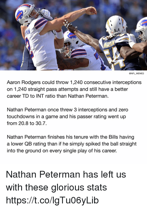 Spiked: @NFL MEMES  Aaron Rodgers could throw 1,240 consecutive interceptions  on 1,240 straight pass attempts and still have a better  career TD to INT ratio than Nathan Peterman  Nathan Peterman once threw 3 interceptions and zero  touchdowns in a game and his passer rating went up  from 20.8 to 30.7.  Nathan Peterman finishes his tenure with the Bills having  a lower QB rating than if he simply spiked the ball straight  into the ground on every single play of his career. Nathan Peterman has left us with these glorious stats https://t.co/lgTu06yLib