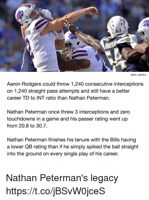Spiked: @NFL MEMES  Aaron Rodgers could throw 1,240 consecutive interceptions  on 1,240 straight pass attempts and still have a better  career TD to INT ratio than Nathan Peterman  Nathan Peterman once threw 3 interceptions and zero  touchdowns in a game and his passer rating went up  from 20.8 to 30.7.  Nathan Peterman finishes his tenure with the Bills having  a lower QB rating than if he simply spiked the ball straight  into the ground on every single play of his career. Nathan Peterman's legacy https://t.co/jBSvW0jceS