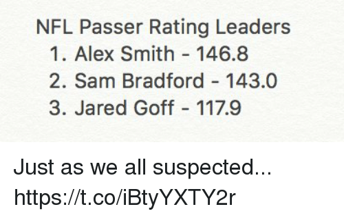 Nfl, Jared, and Alex Smith: NFL Passer Rating Leaders  1. Alex Smith 146.8  2. Sam Bradford 143.0  3. Jared Goff 117.9 Just as we all suspected... https://t.co/iBtyYXTY2r
