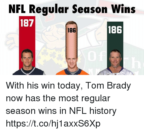 Football, Nfl, and Sports: NFL Reqular Season Wins  187  186  186 With his win today, Tom Brady now has the most regular season wins in NFL history https://t.co/hj1axxS6Xp