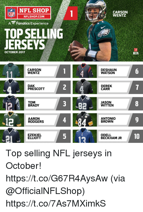 Aaron Rodgers, Memes, and Nfl: NFL SHOP  NFL  NNFLSHOP.COM  CARSON  WENTZ  A Fanatics Experience  TOP SELLING  JERSEYS  OCTOBER 2017  NFLPA  CARSON  WENTZ  DESHAUN  WATSON  DAK  PRESCOTT  2  DEREK  CARR  TOM  BRADY  382  JASON  WITTEN  .12  AARON  RODGERS  ANTONIOo  BROWN  21  EZEKIEL  ELLIOTT  ODELL  BECKHAM JR  10 Top selling NFL jerseys in October! https://t.co/G67R4AysAw (via @OfficialNFLShop) https://t.co/7As7MXimkS