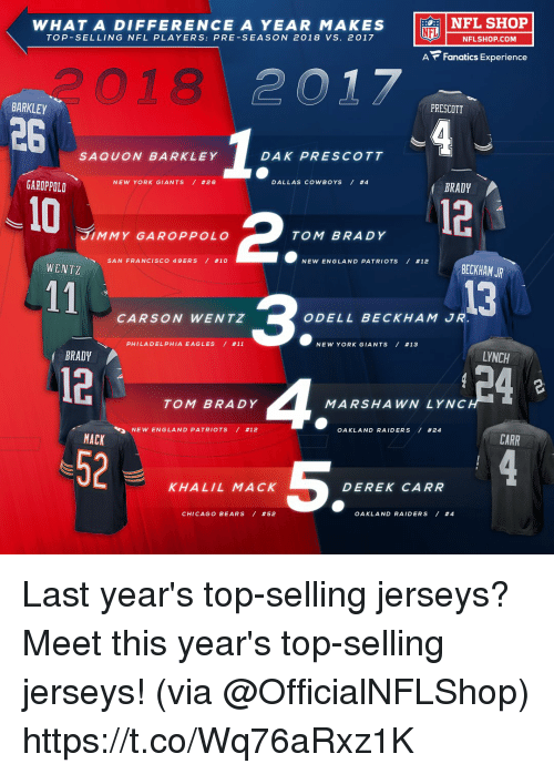 jerseys: NFL SHOP  WHAT A DIFFERENCE A YEAR MAKES  TOP-SELLING NFL PLAYERS: PRE-SEASON 2018 VS. 2017  LU 一NFLSHOP.COM  A Fanatics Experience  つ018  PRESCOTT  BARKLEY  26  SAQUON BARKLEY  DAK PRESCOTT  DALLAS COWBOYS / #4  BRADY  NEW YORK GIANTS / #26  GAROPPOLD  10  12  2  3  TOM BRADY 4  JIMMY GAROPPOLO  TOM BRADY  NEW ENGLAND PATRIOTS / #12  BECKHAM JR  SAN FRANCISCO 49ERS / #10  WENTZ  13  CARSON WENTZ  ODELL BECKHAM JR  PHILA D ELPHIA EAGLES / #11  NEW YORK GIANTS / #13  LYNCH  BRADY  12-  52  MARSHAWN LYNC  OAKLAND RAIDERS / #24  NEW ENGLA N D PATRIOTS / #12  CARR  MACK  5  KHALIL MACK  DEREK CARR  CHICAGO BEARS / #52  OAKLAND RAIDERS / Last year's top-selling jerseys?  Meet this year's top-selling jerseys! (via @OfficialNFLShop) https://t.co/Wq76aRxz1K