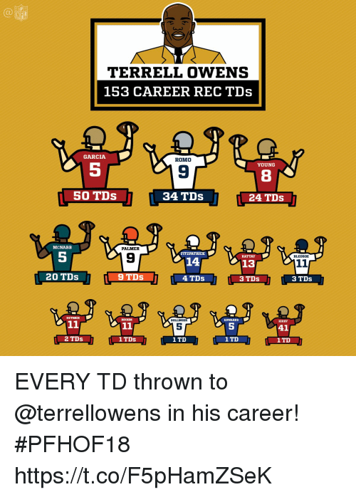terrell owens: NFL  TERRELL OWENS  153 CAREER REC TDs  GARCIA  ROMO  YOUNG  9  8  50 TDs  34 TDs  24 TDs .  MCNABB  PALMER  5  FITZPATRICK  9  RATTAY  BLEDSOE  14  13  20 TDs  4 TDs  3 TDs  3 TDs  EDWARDS  5  1TD  DETMER  BROHM  BOLLINGER  KIRBY  5  2 TDs  1 TD  1 TD EVERY TD thrown to @terrellowens in his career! #PFHOF18 https://t.co/F5pHamZSeK