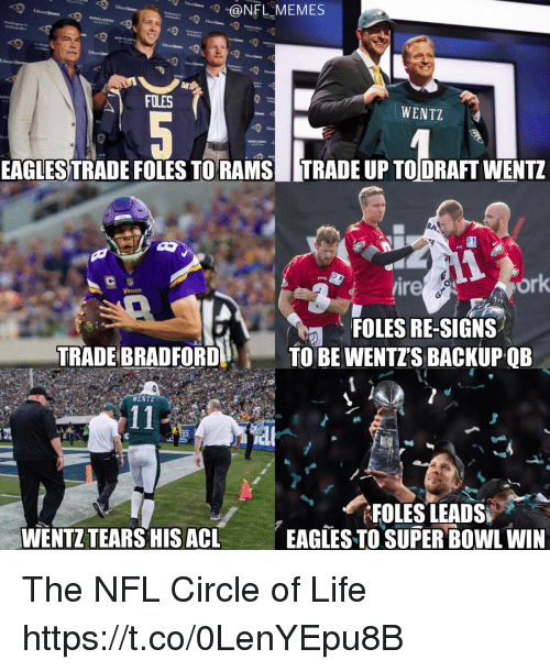 Nflmemes: @NFLMEMES  lward  WENTZ  EAGLES TRADE FOLES TORAMSTRADE UP TODRAFT WENTZ  ire  ork  FOLES RE-SIGNS  TRADE BRADFORDTO BE WENTZS BACKUPQB  WENTZ  WENTZ TEARS HIS ACL  EAGTES TO SUPER BOWL WIN The NFL Circle of Life https://t.co/0LenYEpu8B