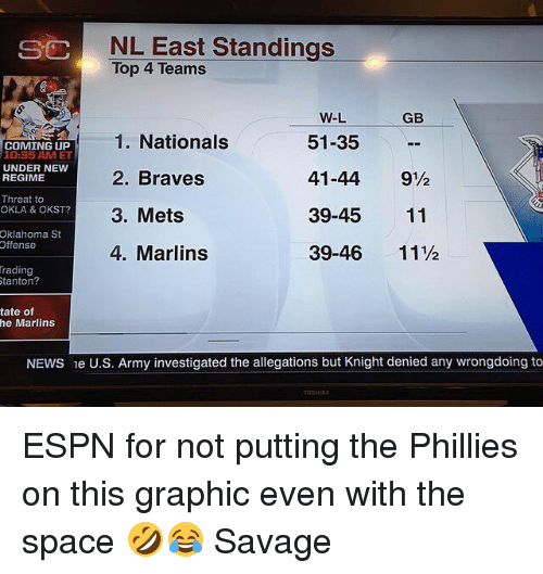 Braves: NL East Standings  Top 4 Teams  SC  GB  1. Nationals  2. Braves  3. Mets  4. Marlins  W-L  51-35  41-44 9½  39-45 11  39-46 11½  COMING UP  10:35 AM ET  UNDER NEW  REGIME  Threat to  OKLA & OKST?  6  4  Oklahoma St  Offense  rading  0  tanton?  tate of  he Marlins  NEWS e U.S. Army investigated the allegations but Knight denied any wrongdoing to ESPN for not putting the Phillies on this graphic even with the space 🤣😂 Savage