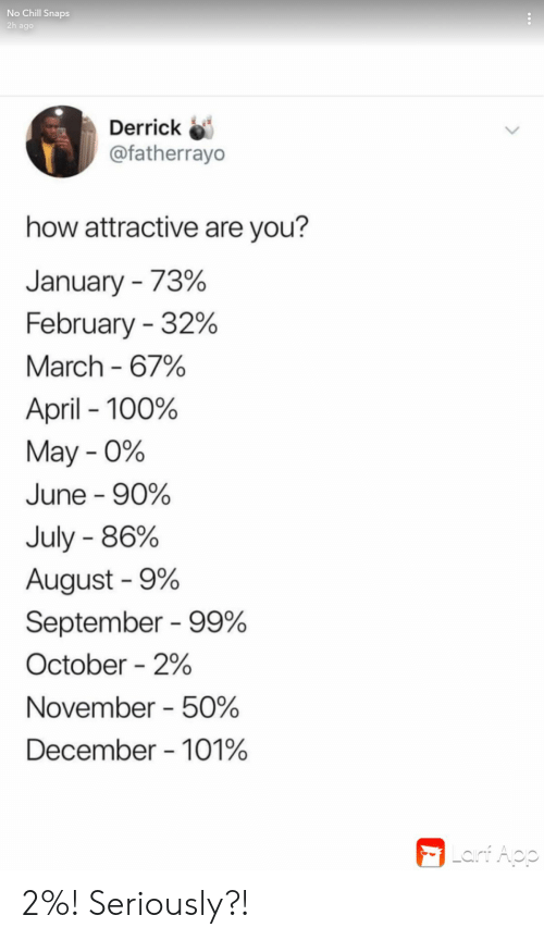 No chill: No Chill Snaps  2h ago  Derrick  @fatherrayo  how attractive are you?  January 73%  February 32%  March 67%  April 100%  May 0%  June 90%  July 86%  August 9%  September 99%  October 2%  November 50%  December 101%  | Lainf Aop 2%! Seriously?!