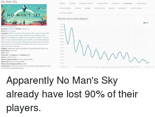 Dank and 🤖: No Mans Sky  NO MAN  SKY  Developer Games  Category singleplayer, team Achermenti Pulcontroller support steam ooud  Release date Aug 12 2016  Players total 1201 2212s STAaN  Peak concurrent players yesterday 25688  YouTube itats 1172407 views and 1212S comments for videos upioaded last  new videos uploaded yeterday  Hourly concurrent players:  AUDIENCE TOTAL Apparently No Man's Sky already have lost 90% of their players.