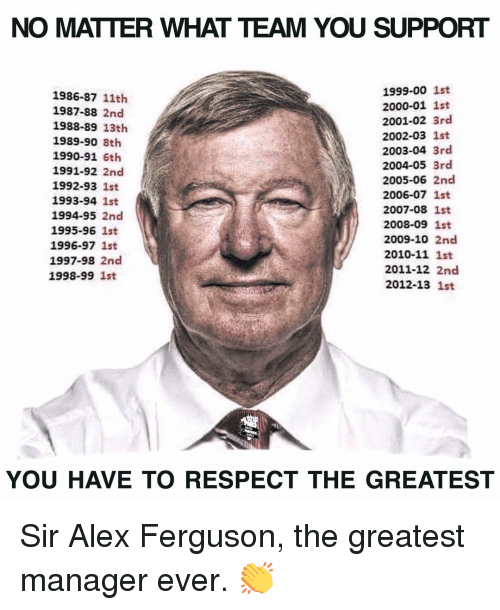 Ferguson: NO MATTER WHAT TEAM YOU SUPPORT  1986-87 11th  1987-88 2nd  1988-89 13th  1989-90 8th  1990-91 6th  1991-92 2nd  1992-93 1st  1993-94 1st  1994-95 2nd  1995-96 1st  1996-97 1st  1997-98 2nd  1998-99 1st  1999-00 1st  2000-01 1st  2001-02 3rd  2002-03 1st  2003-04 3rd  2004-05 3rd  2005-06 2nd  2006-07 1st  2007-08 1st  2008-09 1st  2009-10 2nd  2010-11 1st  2011-12 2nd  2012-13 1st  YOU HAVE TO RESPECT THE GREATEST Sir Alex Ferguson, the greatest manager ever. 👏