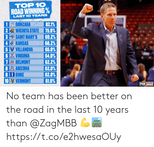Has Been: No team has been better on the road in the last 10 years than @ZagMBB 💪🛣 https://t.co/e2hwesaOUy