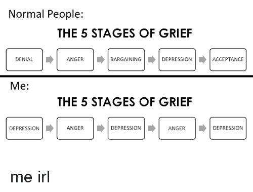 essay on the stages of grief Free grieving papers of an unsuccessful life and this leads to regrets during the grieving stage of their death grief has five stages: denial.