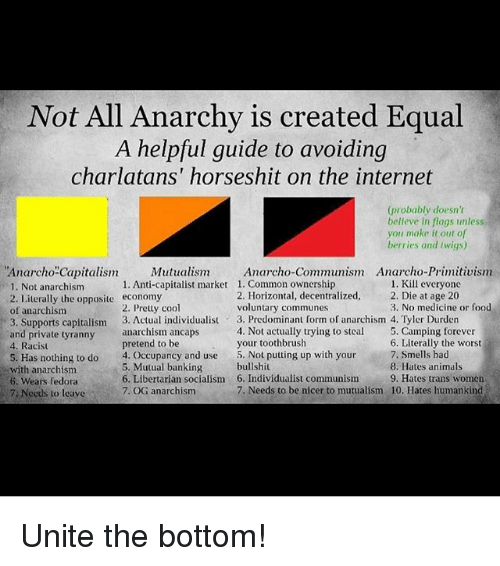 Anarcho Primitivism: Not All Anarchy is created Equal  A helpful guide to avoiding  charlatans' horseshit on the internet  (probably doesn't  believe in flags unless  you make it out of  berries and twigs)  Mutualis Anarcho-Communism Anarcho-Primitivism  Anarcho-Capitalism  1. Not anarchism  2. Literally the opposite economy  of anarchism  3. Supports capitalism 3. Actual individualist  and private tyranny anarchism ancaps  4. Racist  5. Has nothing to do4. Occupancy and use  1. Kill everyone  1. Common ownership  2. Horizontal, decentralized,. Die at age 20  voluntary communes  1. Anti-capitalist market  2. Pretty cool  3. No medicine or food  3. Predominant form of anarchism 4. Tyler Durden  4. Not actually trying to steal . Camping forever  your toothbrush  6. Literally the worst  7. Smells had  8. Hates animals  pretend to be  5. Mutual banking  6. Libertarian socialism  7. OG anarchism  5. Not putting up with your  bullshit  6. Individualist communism9. Hates trans w  7. Needs to be nicer to mutualism 10. Hates humankind  ewith anarchism  omen  6. Wears fedora  7, Needs to leave . Unite the bottom!