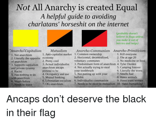 Anarcho Primitivism: Not All Anarchy is created Equal  A helpful guide to avoiding  charlatans' horseshit on the internet  (probably doesn't  believe in flags unless  you make it out of  berries and twigs)  Anarcho-Primitivism  Anarcho Capitalism  1. Not anarchism  2. Literally the opposite economy  of anarchism  3. Supports capitalism 3. Actual individualist 3. Predominant form of anarchism 4. Tyler Durden  and private tyranny  4. Racist  5. Has nothing to do 4. Occupancy and use 5. Not putting up with your  with anarchism  6. Wears fedora  7. Needs to leave  Mutualism  Anarcho-Communism  1. Common ownership  2. Horizontal, decentralized,  voluntary communes  1. Kill everyone  2. Die at age 20  3. No medicine or food  1. Anti-capitalist market  2. Pretty cool  4. Not actually trying to steal  your toothbrush  5. Camping forever  6. Literally the worst  7. Smells bad  8. Hates animals  9. Hates trans women  10. Hates humankind  anarchism ancaps  pretend to be  5. Mutual banking  6. Libertarian socialism  7. OG anarchism  bullshit  6. Individualist communism  7. Needs to be nicer to mutualism