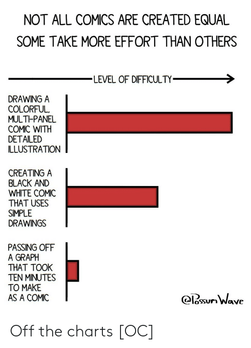 Off The Charts: NOT ALL COMICS ARE CREATED EQUAL  SOME TAKE MORE EFFORT THAN OTHERS  LEVEL OF DIFFICULTY  DRAWING A  COLORFUL  MULTI-PANEL  COMIC WITH  DETAILED  ILLUSTRATION  CREATING A  BLACK AND  WHITE COMIC  THAT USES  SIMPLE  DRAWINGS  PASSING OFF  A GRAPH  THAT TOOK  TEN MINUTES  TO MAKE  AS A COMIC  osSUn Wave Off the charts [OC]