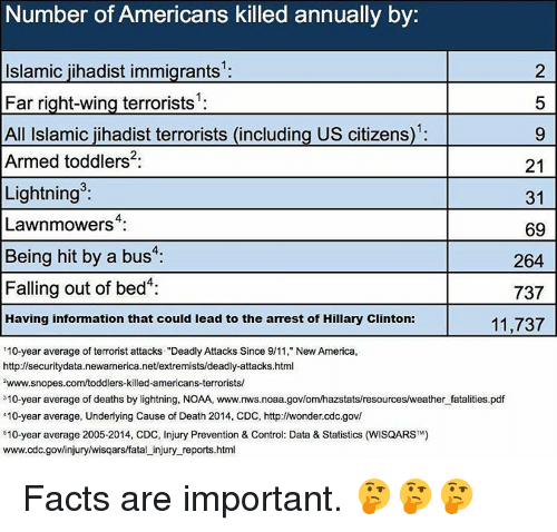 "snopes.com: Number of Americans killed annually by  2  Islamic jihadist immigrants  5  Far right-wing terrorists  All Islamic jihadist terrorists (including US citizens)  Armed toddlers  21  Lightning  31  Lawnmowers  69  Being hit by a bus  4:  264  Falling out of bed  737  Having information that could lead to the arrest of Hillary Clinton:  11,737  ""10-year average of terrorist attacks ""Deadly Attacks Since 9/11, New America,  http://securitydata.newamerica.net/extremists/deadly-attacks.html  zwww.snopes.com/toddlers-killed-americans-terrorists/  310-year average of deaths by lightning, NOAA, www.nws.noaa.govlomhazstats/resources/weather fatalities.pdf  ""10-year average, Underlying Cause of Death 2014, CDC, http://wonder cdc.gov/  510-year average 2005-2014, CDC, Injury Prevention & Control: Data & Statistics (WisQARSTM)  www.cdc.gov/injuryhwisqars/fatal injury reports.html Facts are important. 🤔🤔🤔"
