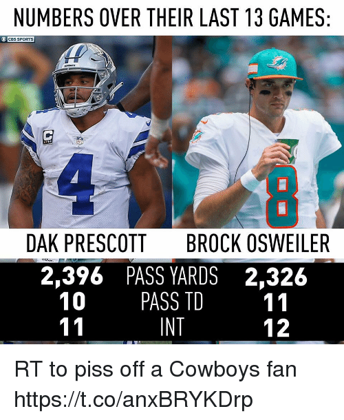 Brock Osweiler: NUMBERS OVER THEIR LAST 13 GAMES  CBS SPORTS  DAK PRESCOTT  BROCK OSWEILER  2,396 PASS YARDS 2,326  10 PASS TD 11  INT  12 RT to piss off a Cowboys fan https://t.co/anxBRYKDrp