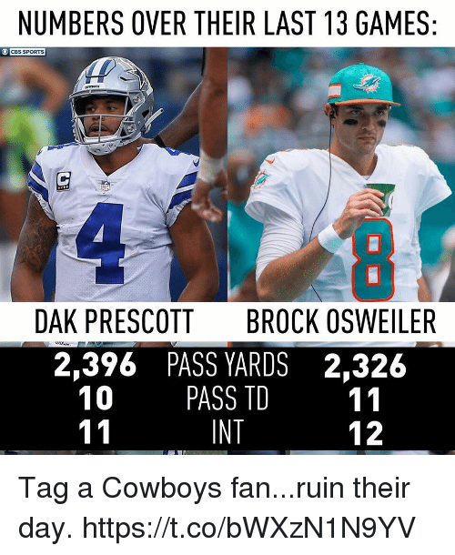 Osweiler: NUMBERS OVER THEIR LAST 13 GAMES  CBS SPORTS  DAK PRESCOTT  BROCK OSWEILER  2,396 PASS YARDS 2,326  10 PASS TD 11  INT  12 Tag a Cowboys fan...ruin their day. https://t.co/bWXzN1N9YV