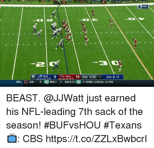Memes, Nfl, and Cbs: O NFL  BUF', OGpH0U .. 10 2ND 6:50 6 3RD & 12  (2-3)  (2-3)  NFL CHI 0M  MIA 7 2ND 8:15  F. GORE: 5 RUSH, 14 YDS BEAST.  @JJWatt just earned his NFL-leading 7th sack of the season! #BUFvsHOU #Texans  📺: CBS https://t.co/ZZLxBwbcrI