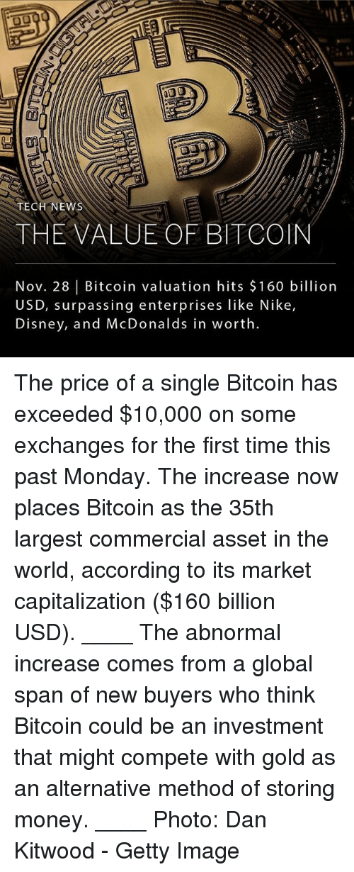 Capitalization: o0  TECH NEWS  THE VALUE OF BITCOIN  Nov. 28 Bitcoin valuation hits $160 billion  USD, surpassing enterprises like Nike,  Disney, and McDonalds in worth. The price of a single Bitcoin has exceeded $10,000 on some exchanges for the first time this past Monday. The increase now places Bitcoin as the 35th largest commercial asset in the world, according to its market capitalization ($160 billion USD). ____ The abnormal increase comes from a global span of new buyers who think Bitcoin could be an investment that might compete with gold as an alternative method of storing money. ____ Photo: Dan Kitwood - Getty Image