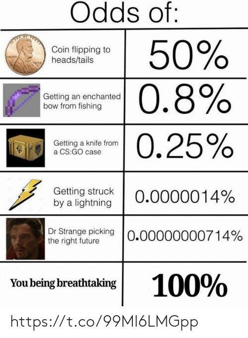 cs go: Odds of:  50%  0.8%  Coin flipping to  heads/tails  Getting an enchanted  bow from fishing  -0.25%  Getting a knife from  a CS:GO case  Getting struck  by a lightning  0.0000014%  Dr Strange picking O.00000000714%  the right future  100%  You being breathtaking https://t.co/99MI6LMGpp