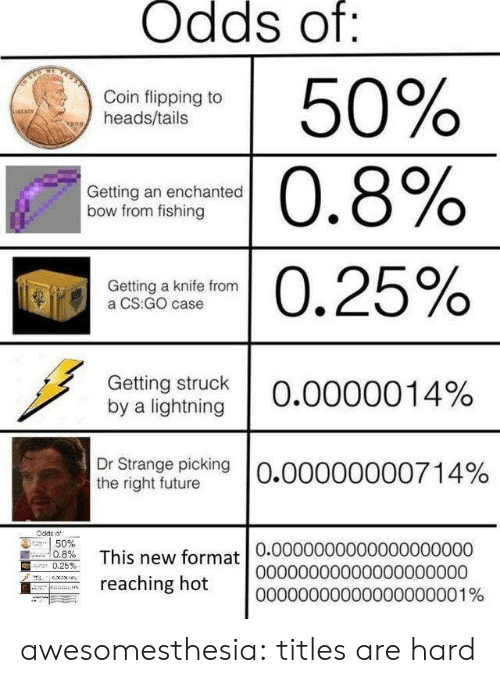 cs go: Odds of:  50%  Coin flipping to  heads/tails  sRLaRy  |0.8%  Getting an enchanted  bow from fishing  0.25%  Getting a knife from  a CS:GO case  Getting struck  by a lightning  O.0000014%  Dr Strange picking  the right future  O.00000000714%  Odde o  50%  0.8%  This new format 0.00000000000000000000  reaching hot  .25 %  00000000000000000000  00000000000000000001% awesomesthesia:  titles are hard