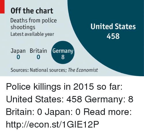 Off The Charts: Off the chart  Deaths from police  United States  shootings  Latest available year  458  Japan Britain  Germany  Sources: National sources; The Economist Police killings in 2015 so far:  United States: 458 Germany: 8 Britain: 0 Japan: 0  Read more: http://econ.st/1GIE12P