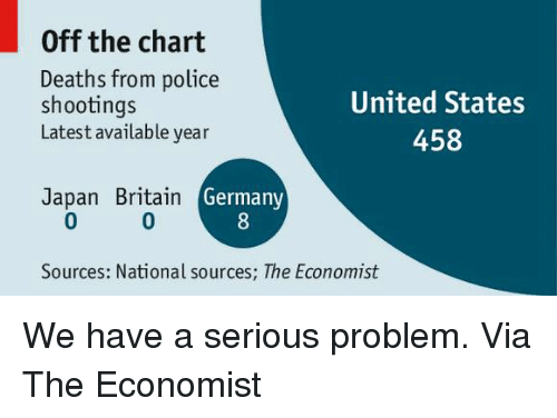 Off The Charts: Off the chart  Deaths from police  United States  shootings  Latest available year  458  Japan Britain  Germany  Sources: National sources; The Economist We have a serious problem.   Via The Economist
