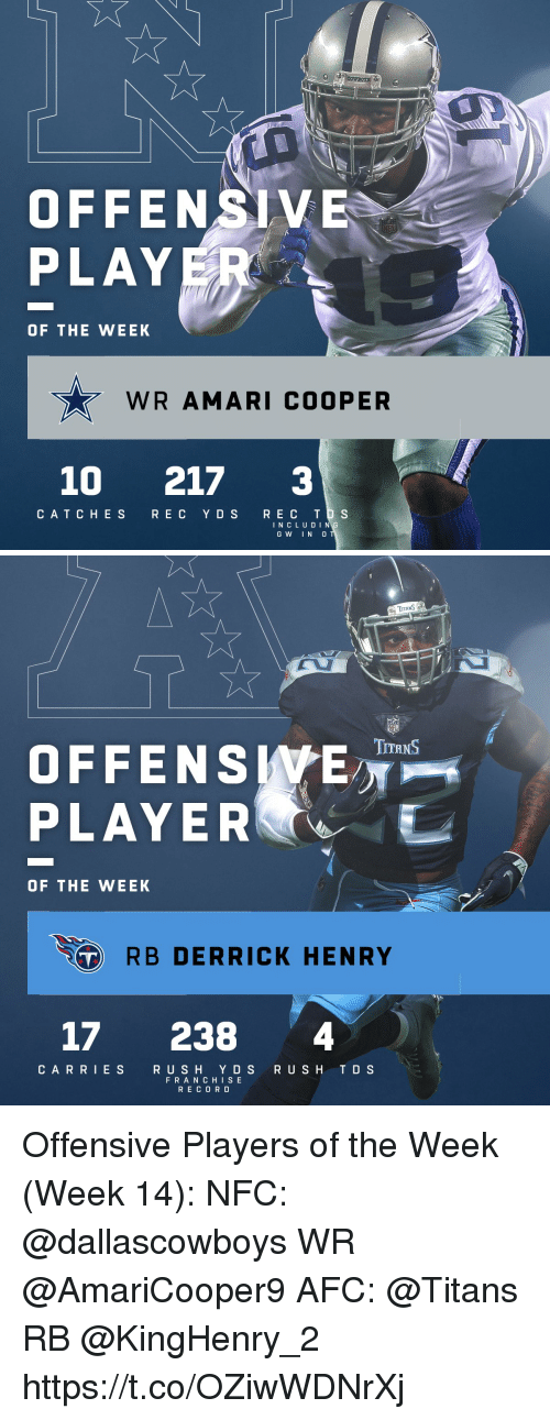 Derrick Henry: OFFENSIVE  PLAY  OF THE WEEK  WR AMARI COOPER  10 217 3  CATC HES R E C Y DS REC T S  I N C L U DIN  GW IN 0   TITANS  OFFENSWE  PLAYER  TITRNS  OF THE WEEK  RB DERRICK HENRY  17 238 4  CARRIES  RUSH Y D S RUSH TD S  FRAN CHIS E  RECOR D Offensive Players of the Week (Week 14):  NFC: @dallascowboys WR @AmariCooper9  AFC: @Titans RB @KingHenry_2 https://t.co/OZiwWDNrXj