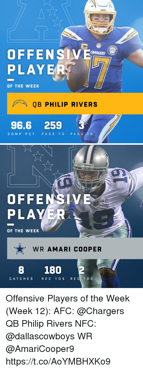 T D: OFFENSV  PLAYE  CHARSERS  OF THE WEEK  QB PHILIP RIVERS  96.6 259 3  COMP PCT P ASS YD PA S S T D   OFFENSIV  PLAYER  OF THE WEEK  WR AMARI COOPER  8 180  CAT CHES  RE C YDS  R E C T D S Offensive Players of the Week (Week 12):  AFC: @Chargers QB Philip Rivers NFC: @dallascowboys WR @AmariCooper9 https://t.co/AoYMBHXKo9
