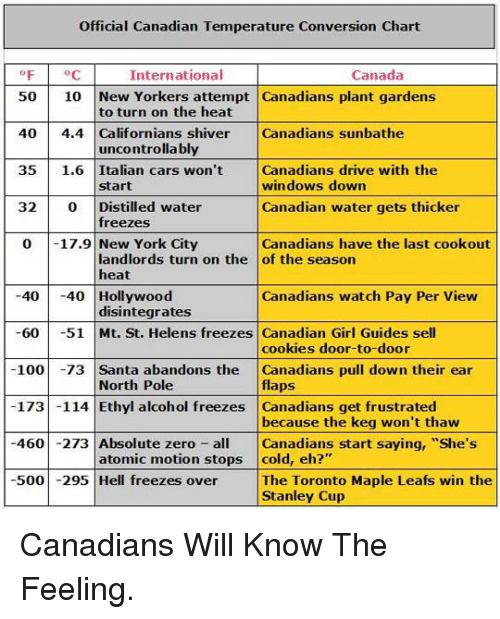 "Anaconda, Cars, and Cookies: Official Canadian Temperature Conversion Chart  F C  International  Canada  50 10 New Yorkers attempt Canadians plant gardens  40 4.4 Californians shiver Canadians sunbathe  35 1.6 Italian cars won't Canadians drive with the  32 0 Distilled water  0 17.9 New York City  to turn on the heat  uncontrolla bly  windows down  Canadian water gets thicker  Canadians have the last cookout  start  freezes  landlords turn on the of the season  heat  4040 Hollywood  60 51 Mt. St. Helens freezes Canadian Girl Guides sell  100 -73 Santa abandons the Canadians pull down their ear  173 -114 Ethyl alcohol freezes Canadians get frustrated  460 -273 Absolute zero Canadians start saying, ""She's  500295 Hell freezes over The Toronto Maple Leafs win the  Canadians watch Pay Per View  disintegrates  cookies door-to-door  flaps  because the keg won't thaw  North Pole  atomic motion stops cold, eh?""  Stanley Cup <p>Canadians Will Know The Feeling.</p>"