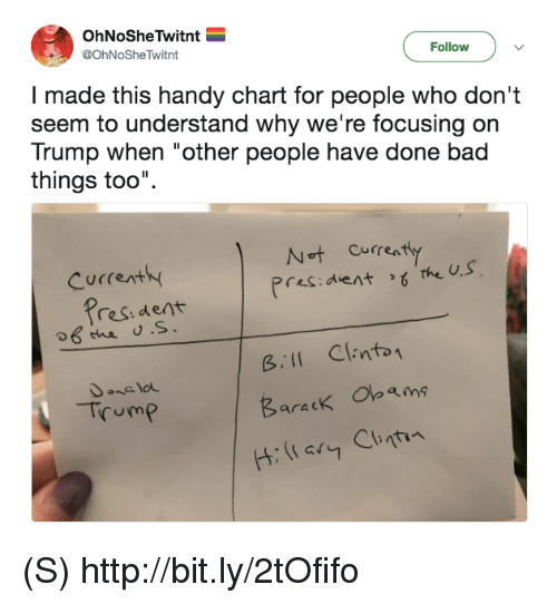 "Bad, Http, and Trump: OhNoSheTwitnt  @OhNoSheTwitnt  Follow  I made this handy chart for people who don't  seem to understand why we're focusing on  Trump when ""other people have done bad  things too"".  Cucrent  Pres:dent the U.s  res:dent  Bi Clinto  Trum?  aracK (S) http://bit.ly/2tOfifo"