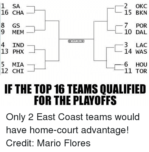 prn: OKC  CHA  BKN  POR  MEM  10 DAL  IND  LAC  PHX  WAS  MIA  L」---6 HOU  12 CHI  11 TOR  IF THE TOP 16 TEAMS QUALIFIED  FOR THE PLAYOFFS  CK RA AS UR D  CN RL CS UR  A00  OB PD  WHT E  25 71 34 61 I  21 71 31 61  A HA GS VER IN PRN MI CHI H  MDX A  AH SE NHーーー  SC GM IP MC  16 89 43 5-1  11 89 41 51 Only 2 East Coast teams would have home-court advantage! Credit: Mario Flores