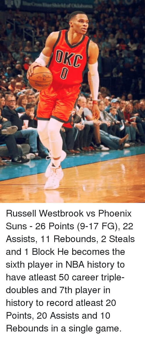 Phoenix Suns: OKC Russell Westbrook vs Phoenix Suns - 26 Points (9-17 FG), 22 Assists, 11 Rebounds, 2 Steals and 1 Block  He becomes the sixth player in NBA history to have atleast 50 career triple-doubles and 7th player in history to record atleast 20 Points, 20 Assists and 10 Rebounds in a single game.