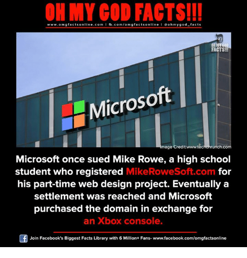 Facebook, Facts, and God: ON MY GOD FACTS!!!  www.omg facts online.com I fb.com/omg facts online I Goh my god-facts  FACTS!!In  Microsoft  4mage Credit runch.co  Microsoft once sued Mike Rowe, a high school  for  student who registered  Mike RoweSoft.com  his part-time web design project. Eventually a  settlement was reached and Microsoft  purchased the domain in exchange for  an Xbox console.  Join Facebook's Biggest Facts Library with 6 Million+ Fans- www.facebook.com/omgfactsonline