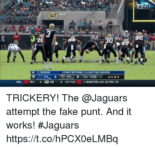 Fake, Memes, and Nfl: ONFL  147  g9  SAFE  30  80 C. ROGERS  5 PUNT RETURNS, 3.4 AVG THIS SEASON  (3-8)  NFL TB 6 G GB 0 1ST 9:52  J. WINSTON: 4/5, 60 YDS, TD TRICKERY!  The @Jaguars attempt the fake punt. And it works! #Jaguars https://t.co/hPCX0eLMBq