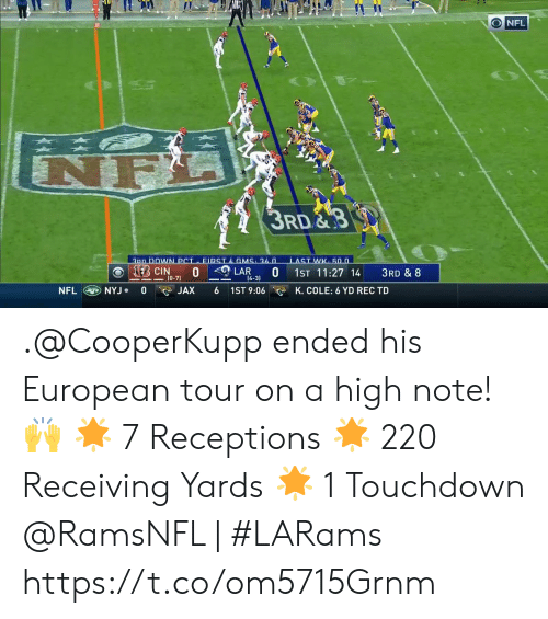 nyj: ONFL  A  3RD  3PD DOWN PCI FIRSTA GMS 36.n  LAST WK 50.0  KEB CIN  0 LAR  0  1ST 11:27 14  3RD & 8  (0-71  [4-3)  NFL  0  1ST 9:06  NYJ  JAX  K. COLE: 6 YD REC TD .@CooperKupp ended his European tour on a high note! 🙌  🌟 7 Receptions  🌟 220 Receiving Yards 🌟 1 Touchdown  @RamsNFL | #LARams https://t.co/om5715Grnm