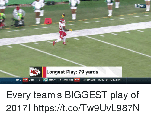 Memes, 🤖, and Mia: ONFL  Longest Play: 79 yards  MIA.  19  3RD 6:28  T. SIEMIAN: 11/26, 124 YDS, 2 INT Every team's BIGGEST play of 2017! https://t.co/Tw9UvL987N