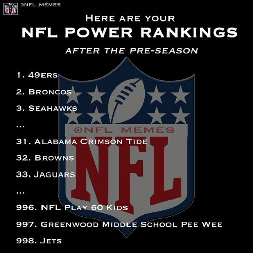 Crimson Tide, Meme, and Memes: ONFL MEMES  HERE ARE YOUR  NFL POVVER RANKINGS  AFTER THE PRE-SEASON  1 49ERS  2. BRONCO  3. SEAHAWKS  CONN F L M E M E S  31. ALABAMA CRIMSON TIDE  32. BROWNS  33. JAGUARS  996. NFL PLAY 6O KLDs  997. GREENwooD MIDDLE scHooL PEE wEE  998. JETS