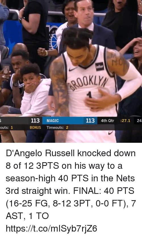 Nets: OOKLY  113 MAGIC  113 4th Qtr :27.1 24  outs: 1  BONUS Timeouts: 2 D'Angelo Russell knocked down 8 of 12 3PTS on his way to a season-high 40 PTS in the Nets 3rd straight win.   FINAL: 40 PTS (16-25 FG, 8-12 3PT, 0-0 FT), 7 AST, 1 TO  https://t.co/mISyb7rjZ6