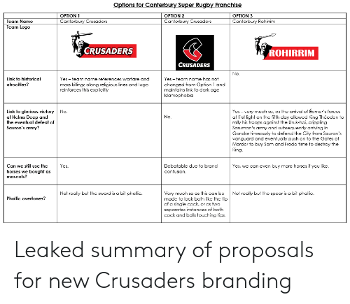 Super Rugby: Options for Canterbury Super Rugby Franchise  OPTION 1  OPTION 2  OPTION 3  Canterbury Crusaders  Canterbury Crusaders  Team Name  Canterbury Rohirrim  Team Logo  CRUSADERS  ROHIRRIM  CRUSADERS  No.  Link to historical  Yes team name references warfare and  Yes team name has not  changed from Option 1 and  maintains link to dark age  atrocities?  mass killings along religious lines and logo  reinforces this explicitly  Islamophobia  Link to glorious victory No.  at Helms Deep and  the eventual defeat of  Yes -very much so, as the arrival of Éomer's forces  at first light on the fifth day allowed King Théoden to  rally his troops against the Uruk-hai, crippling  Saruman's army and subsequently arriving in  Gondor timeously to defend the City from Sauron's  vanguard and eventually push on to the Gates of  Mordor to buy Sam and Frodo time to destroy the  Ring  No.  Sauron's army?  Yes.  Can we still use the  Debatable due to brand  Yes, we can even buy more horses if you like.  confusion  horses we bought as  mascots?  Not really but the sword is a bit phallic  Very much so as this can be  made to look both like the tip  of a single cock, or as two  separates instances of both  cock and balls touching tips  Not really but the spear is a bit phallic.  Phallic overtones? Leaked summary of proposals for new Crusaders branding