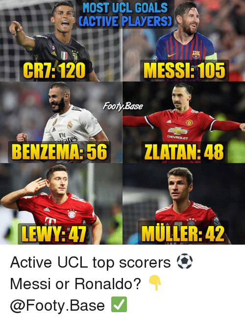 Lewy: OST UCL GOALS  CACTIVE PLAYERS)  CR7: 120  MESSI:105  Footy.Base  FII  CHEVROLET  ates  BENZEMA:56 ZLATAN: 48  LEWY:47MULLER:42 Active UCL top scorers ⚽️ Messi or Ronaldo? 👇 𝙁𝙤𝙡𝙡𝙤𝙬 @Footy.Base ✅