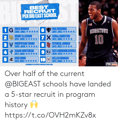 Half: Over half of the current @BIGEAST schools have landed a 5-star recruit in program history 🙌 https://t.co/OVH2mKZv8x