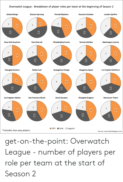 uprising: Overwatch League - Breakdown of player roles per team at the beginning of Season 2  Atlanta Reign  Boston Uprising  Florida Mayhem  Houston Outlaws  London Spitfire  New York Excelsior  Paris Eternal  Philadelphia Fusion  Toronto Defiant  Washington Justice  3  3  3  3  Chengdu Hunters  Dallas Fuel  Guangzhou Charge  Hangzhou Spark  Los Angeles Gladiators  3  Los Angeles Valiant  San Francisco Shock  Seoul Dynasty  Shanghai Dragons  Vancouver Titans  DPS Tank OSupport  *includes two-way players  Source: overwatchleague.com get-on-the-point:  Overwatch League - number of players per role per team at the start of Season 2