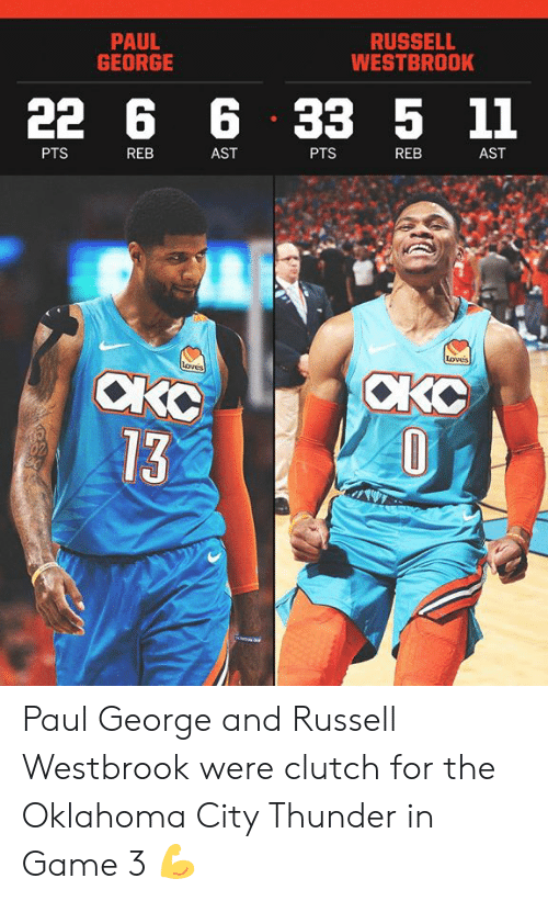 Russell Westbrook: PAUL  GEORGE  RUSSELL  WESTBROOK  22 6 6 33 5 11  PTS  REB  AST  PTS  REB  AST  Loves  CKO  13 Paul George and Russell Westbrook were clutch for the Oklahoma City Thunder in Game 3 💪