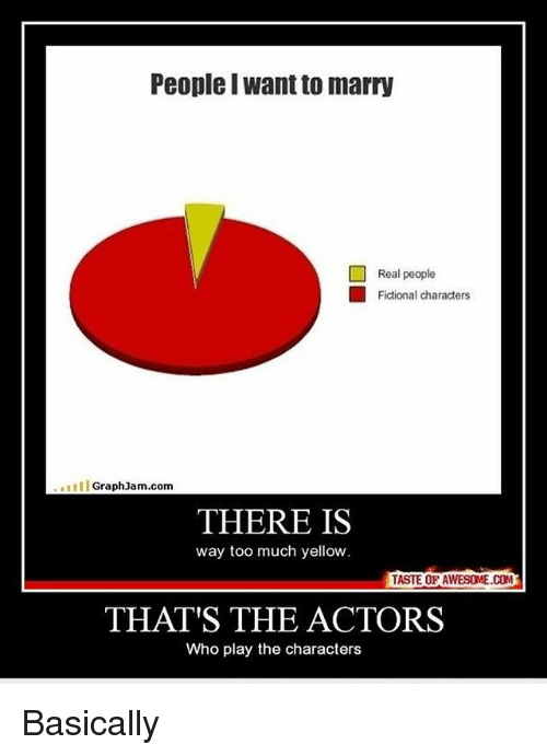 Graph Jam: People Iwant to marry  Real people  Fictional characters  III Graph Jam.com  THERE IS  way too much yellow  TASTE OF AWESOME COM  THAT'S THE ACTORS  Who play the characters Basically