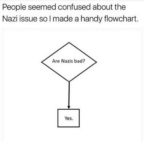 Nazy: People seemed confused about the  Nazi issue so l made a handy flowchart.  Are Nazis bad?  Yes